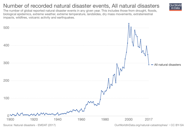 number-of-natural-disaster-events