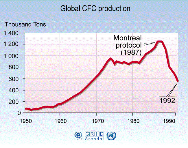 Produção Global de CFC
