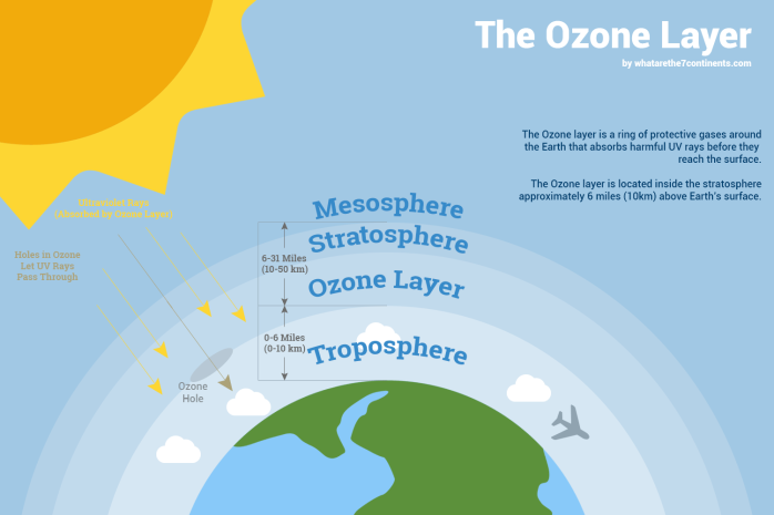 the-ozone-layer-diagram-explained-map-helper