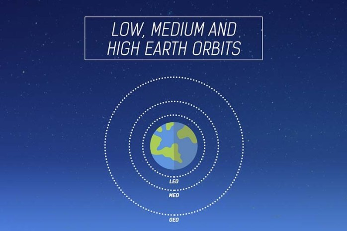 Low-Medium-and-High-Earth-orbits-Types-of-orbits-small